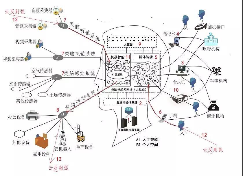 用互联网大脑模型分析滴滴的战略意图和战术失误